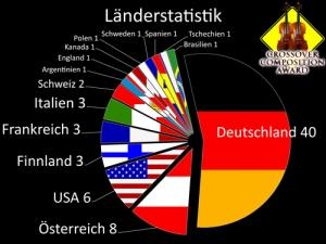1-laenderstatistik-2009