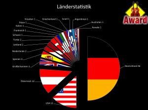 Länderstatistik CCA 2012